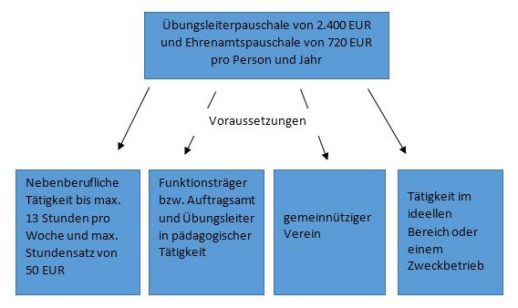 Ubungsleitervertrag ubungsleiterpauschale